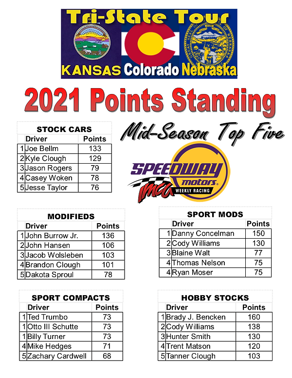 TriState mid season points 21.png