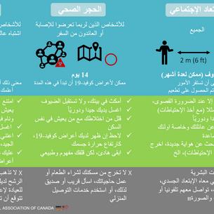 Arabic- Quarantine, Self-Isolation & Soc