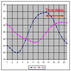 Passivhaus, sobrescalfament i inèrcia tèrmica (II)