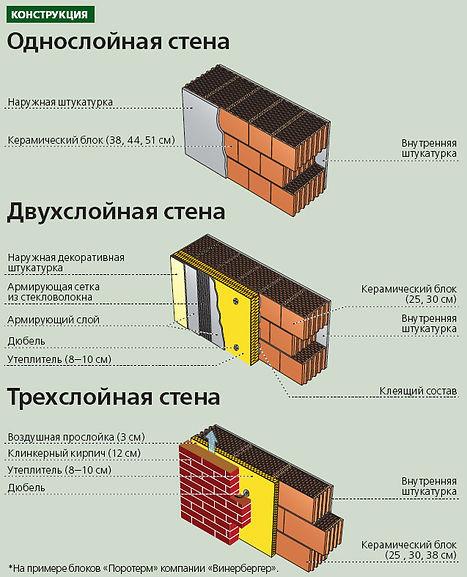 Стены-из-блоков.jpg