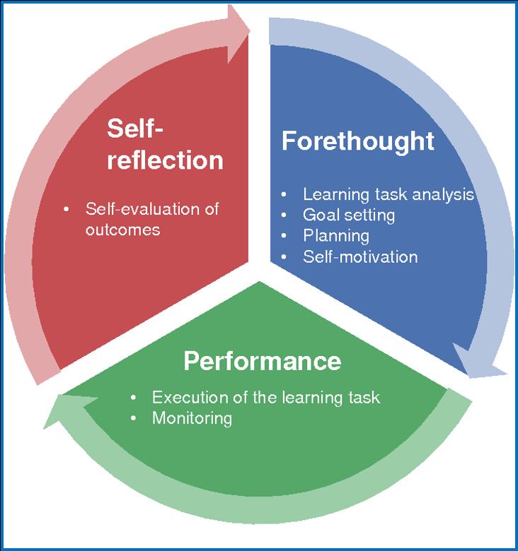 Model of Self-Regulated Learning (SRL)