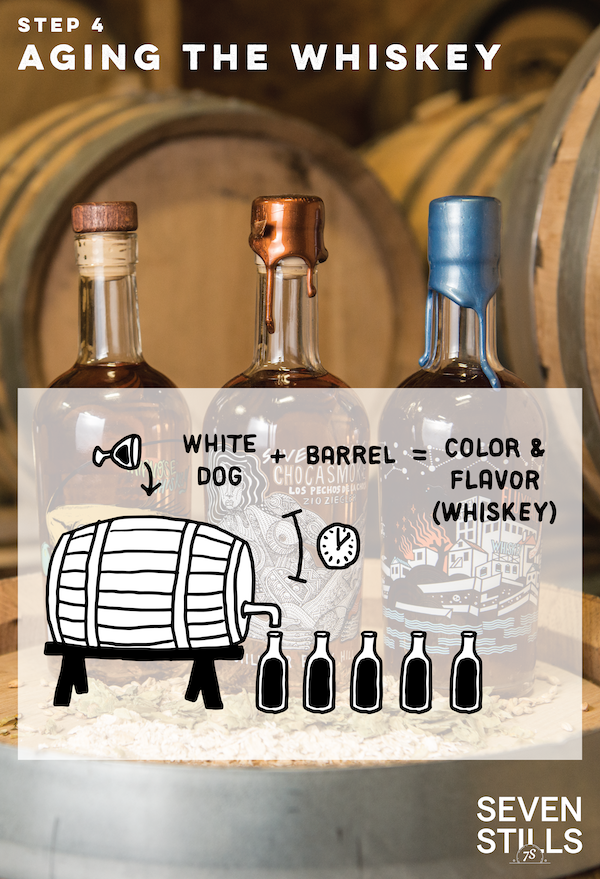 aging the whiskey