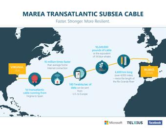 MAREA: Microsoft, Facebook y Movistar finalizan la instalación del cable de 6.600 km. entre Europa
