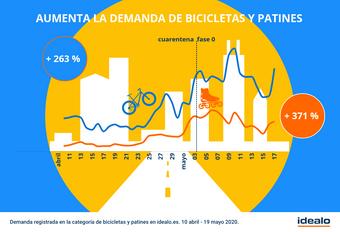 3 de junio, Día Mundial de la Bicicleta. Los españoles, más ciclistas que nunca