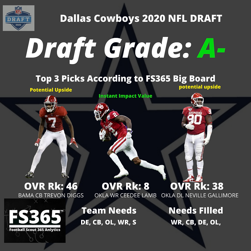 2020 Dallas Cowboys NFL Draft Grades