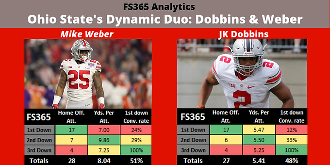 Ohio State's Dynamic Duo: Dobbins & Weber