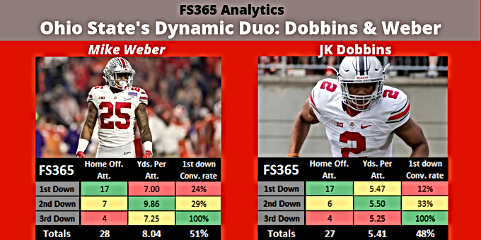 Ohio State's Dynamic Duo: Dobbins & Weber