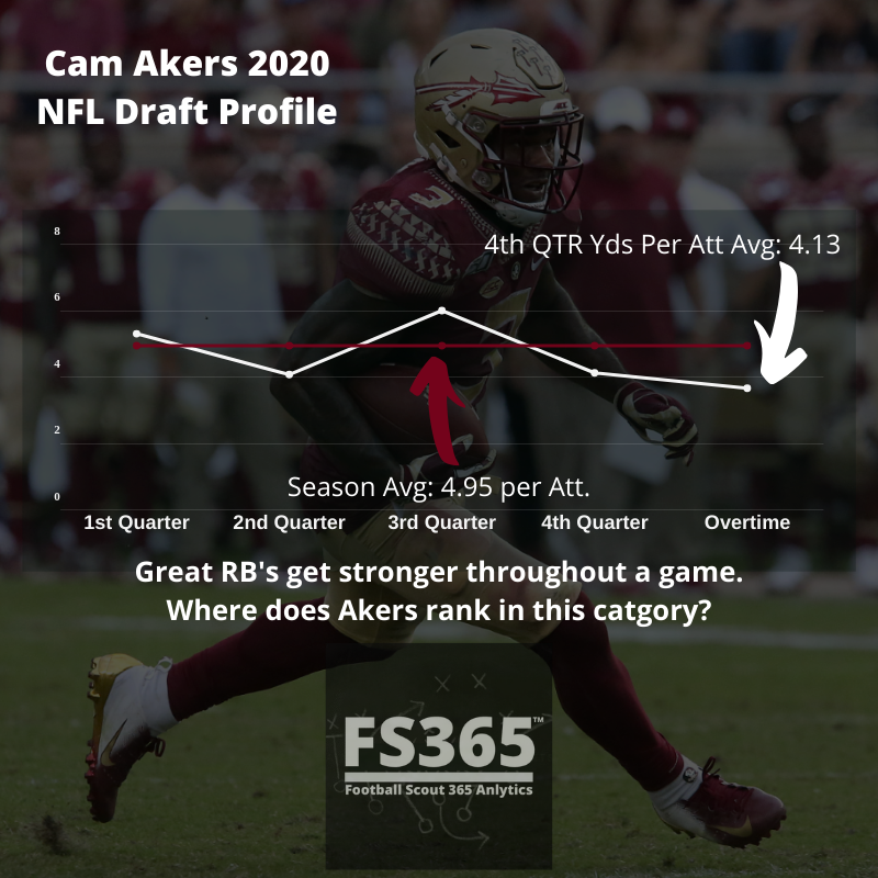 Cam Akers Yards Per Carry