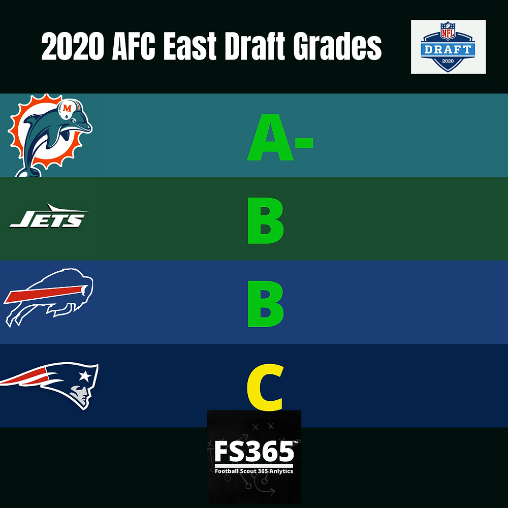 2020 AFC Team NFL Draft Grades