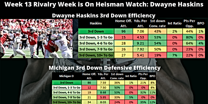 Player Analysis Wk 13 2018: Dwayne Haskins 3rd Down Eff. v. Mich. 3rd Down Defensive Eff.