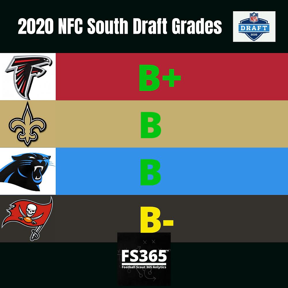 2020 NFC South NFL Draft Team Grades