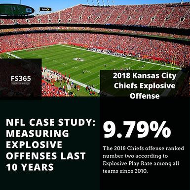 NFL: Explosive Play Rate Last 10 Years