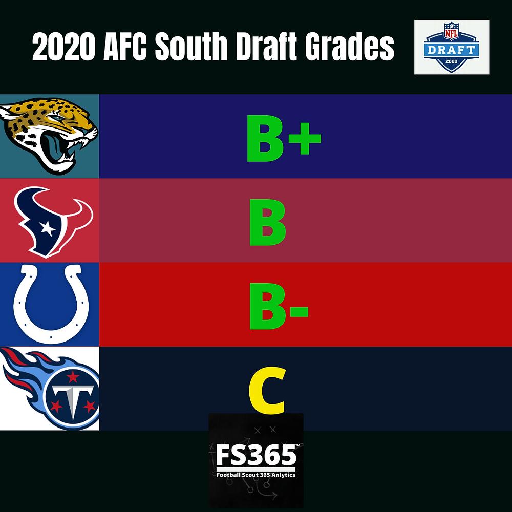 AFC South 2020 NFL Draft Team Grades