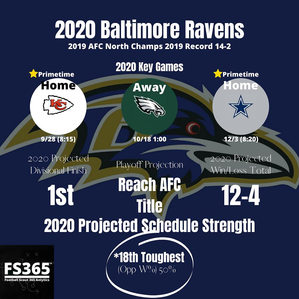 2020 Baltimore Ravens Key Games