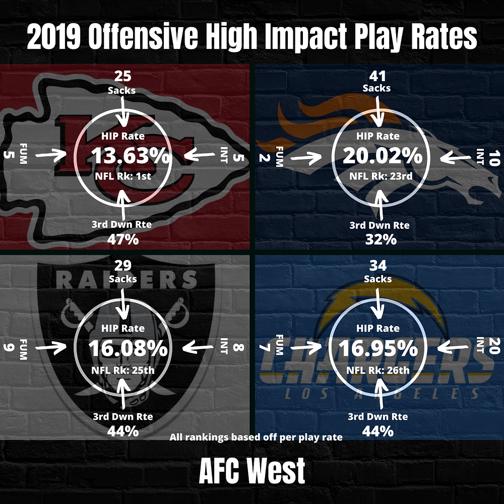 2019 AFC West Team High Impact Play Rate