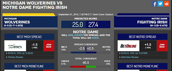 Michigan @ Notre Dame Vegas Odds: The Line Has Changed.