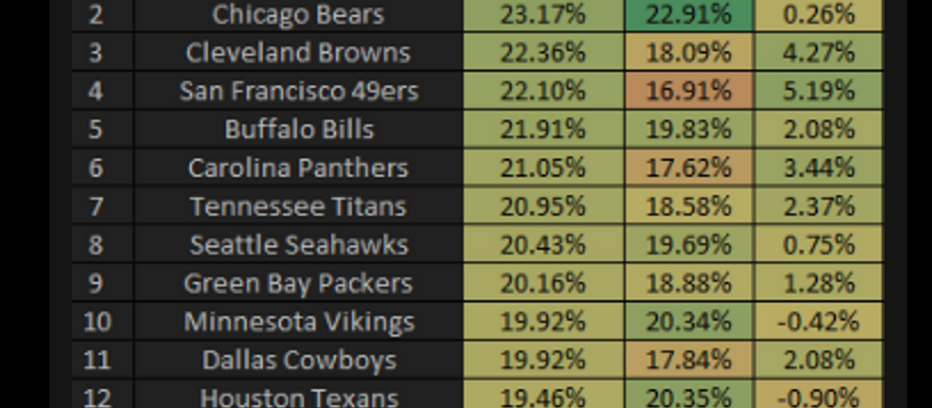NFL 2019: Defensive Havoc Rate and Efficiency Through First Four Weeks