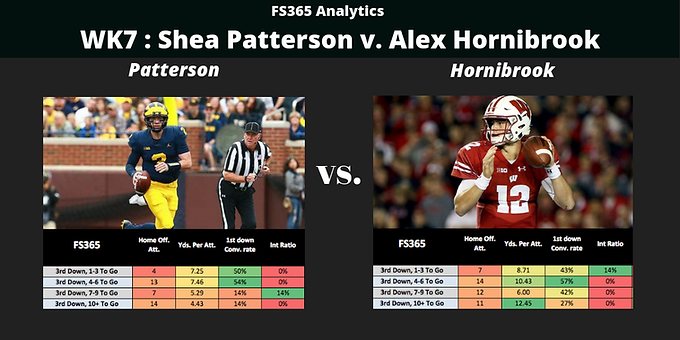 WK7: Situational Player Analysis: Shea Patterson v. Alex Hornibrook Third Down Eff.