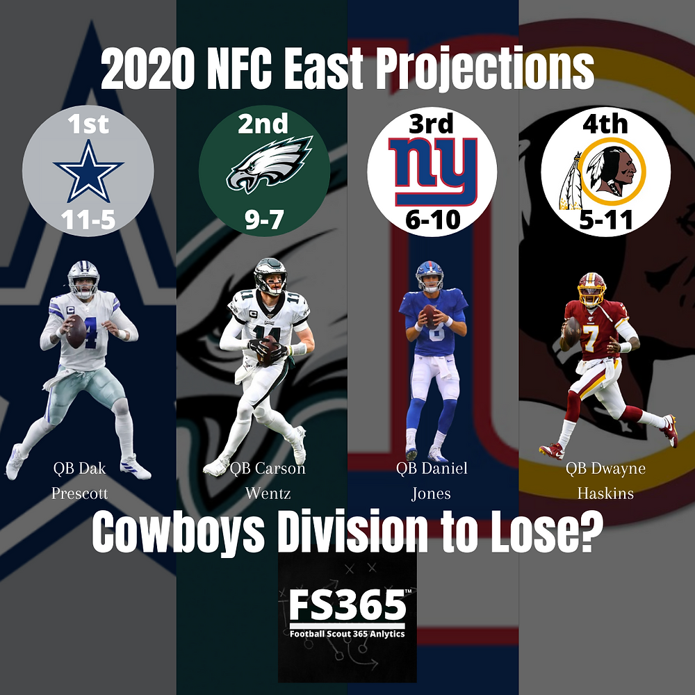2020 NFC East Projections