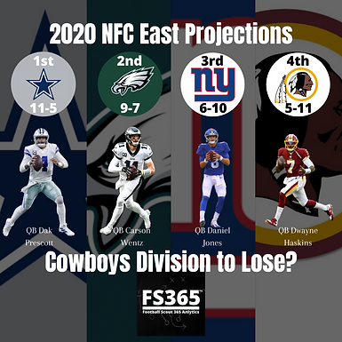 2020 NFC East Projections and Preview Dallas Cowboys Featured