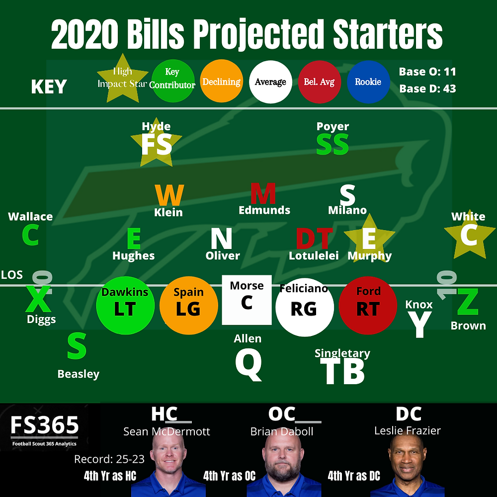 2020 Buffalo Bills Projected Starters