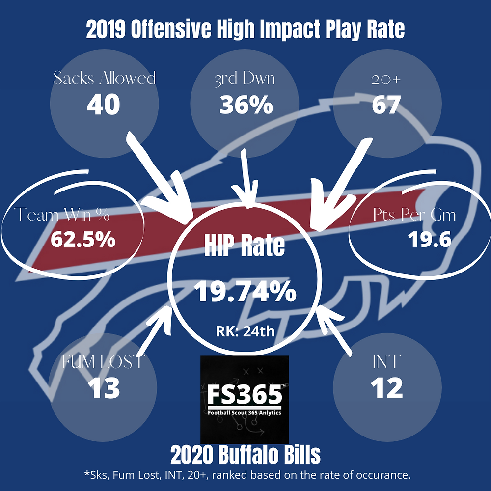 2019 Offensive High Impact Play Rate Buffalo Bills