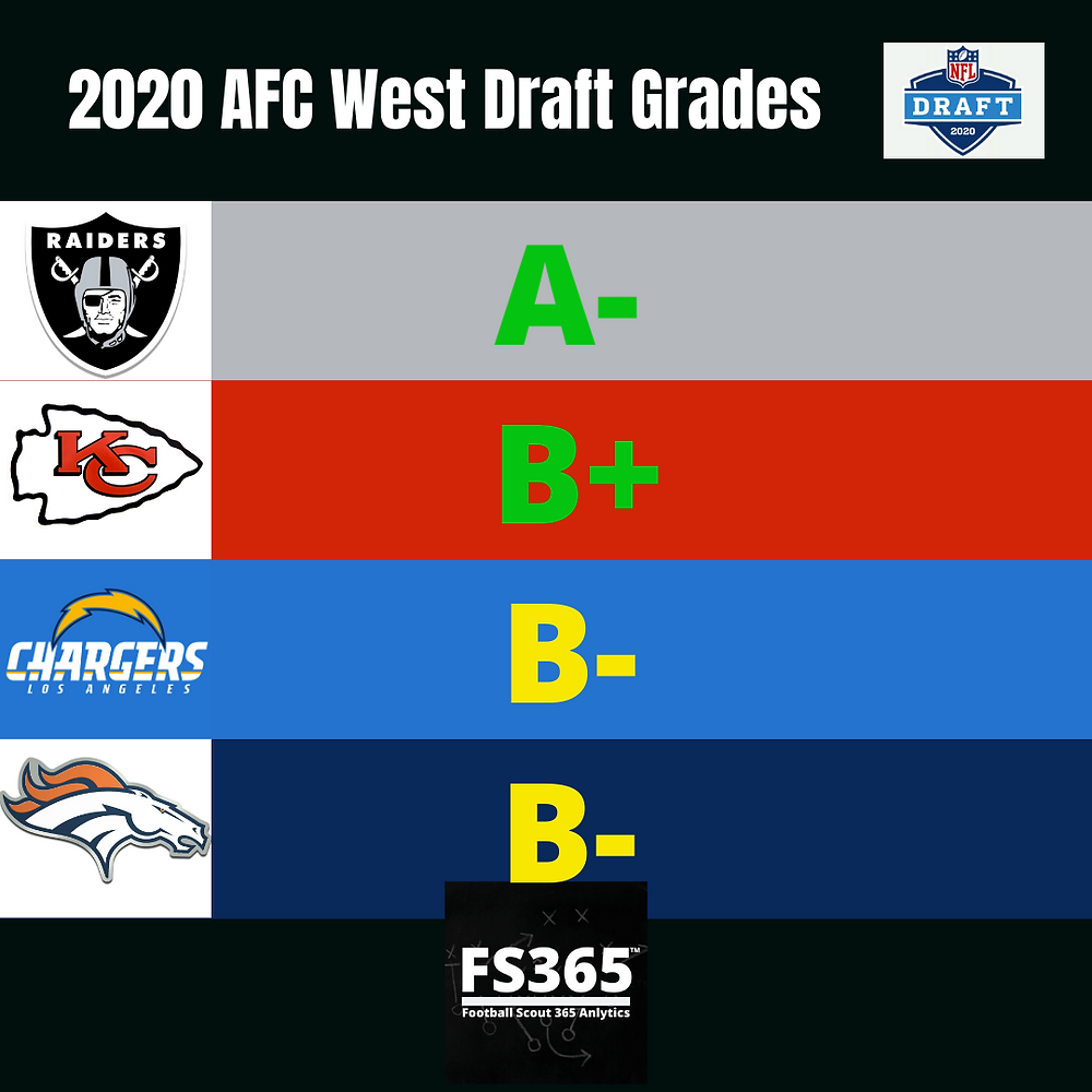 2020 AFC West NFL Team Draft Grades