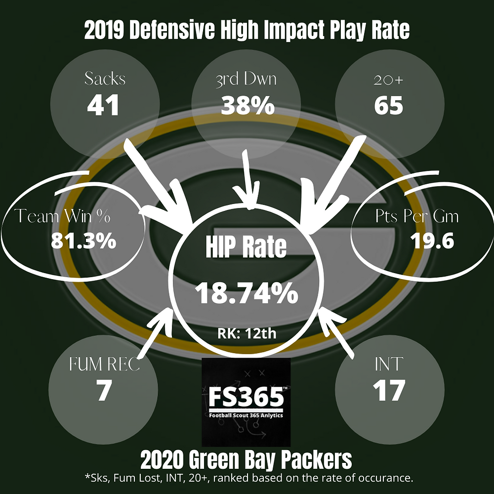2019 Green Bay Packers Defensive High Impact Play Rate