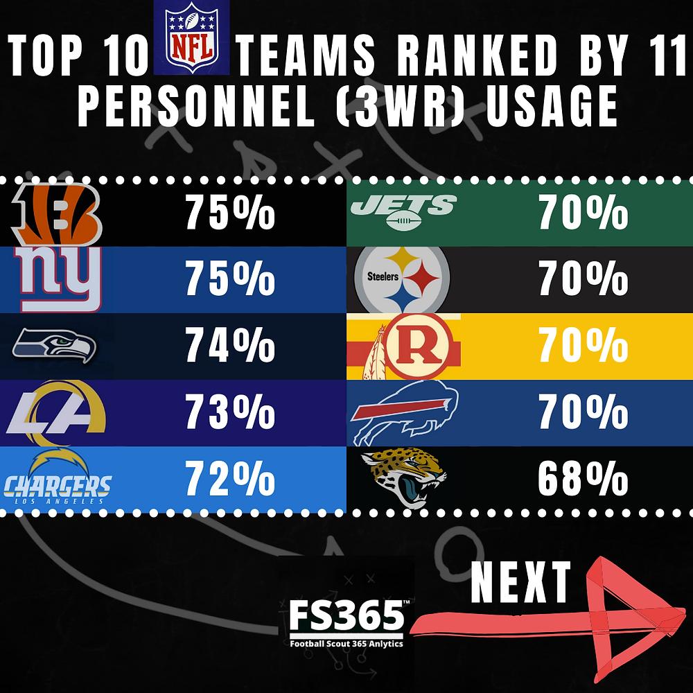 Top 10 NFL Teams 11 Personnel Usage
