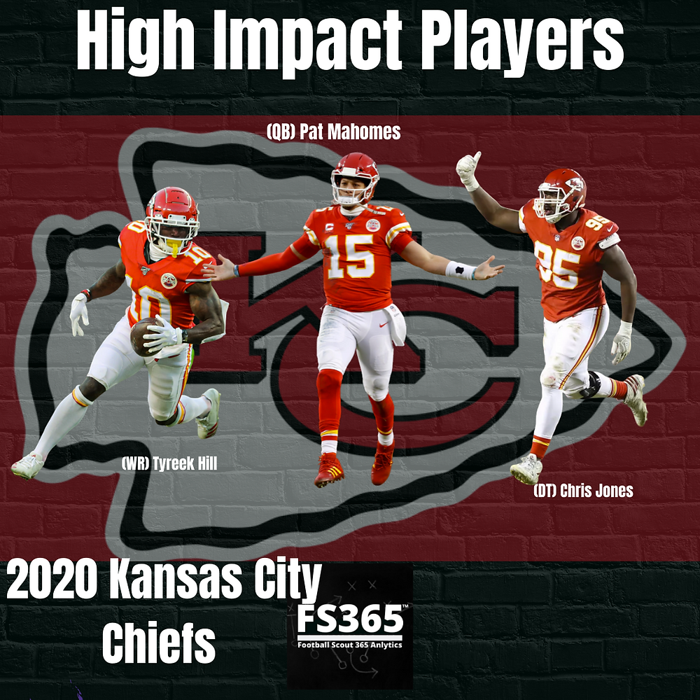 2020 Kansas City Chiefs High Impact Players