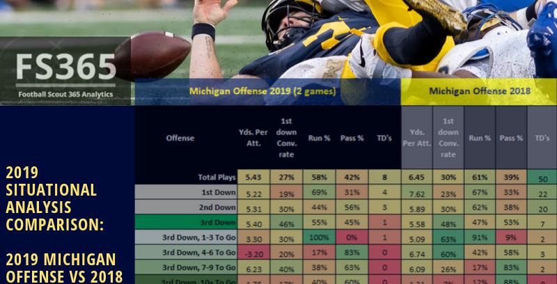 2019 Michigan Offense Through WK2 Compared to Michigan Offense 2018