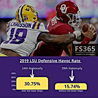 CFB: 2019 LSU Defensive Efficiency Numbers, and How Aranda's Sim-Pressure Scheme Correlates