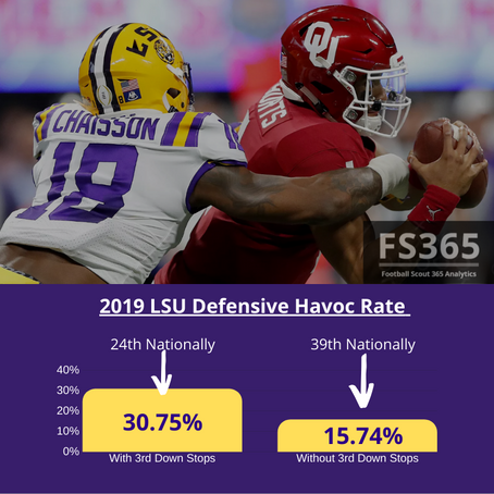CFB: 2019 LSU Defensive Efficiency Numbers, and How Aranda's Sim-Pressure Scheme Correlates