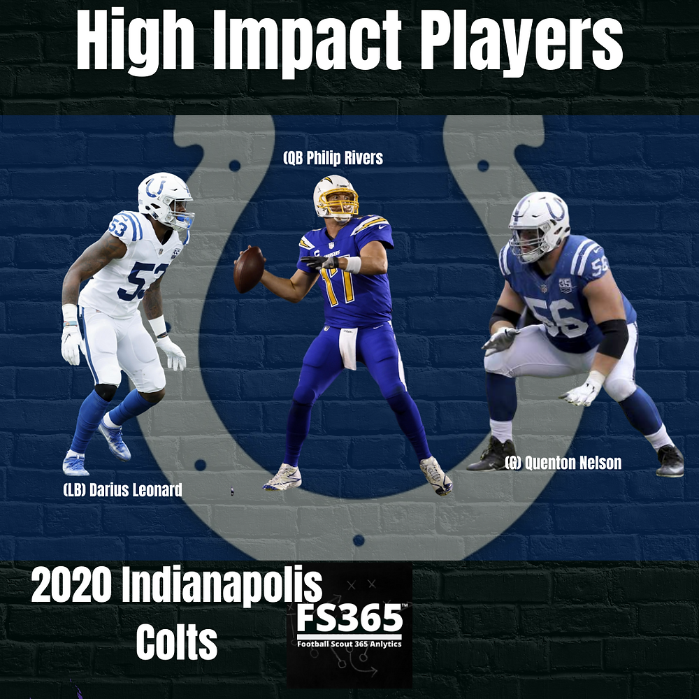 2020 Indianapolis Colts High Impact Players