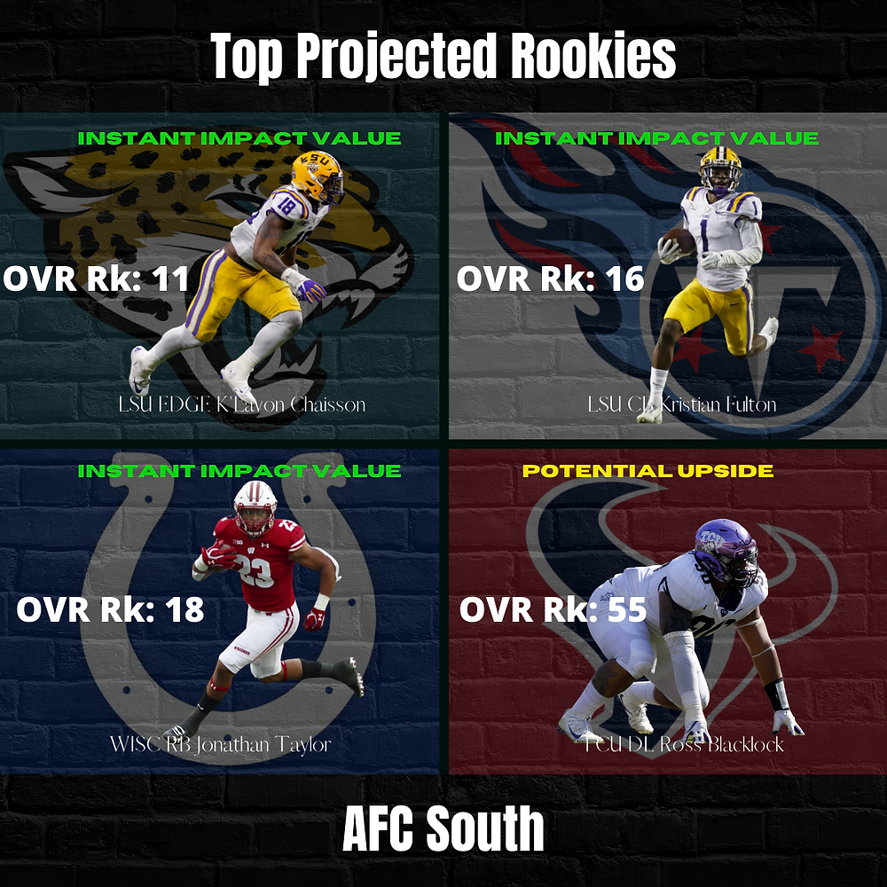 2020 AFC South Top Projected Rookies