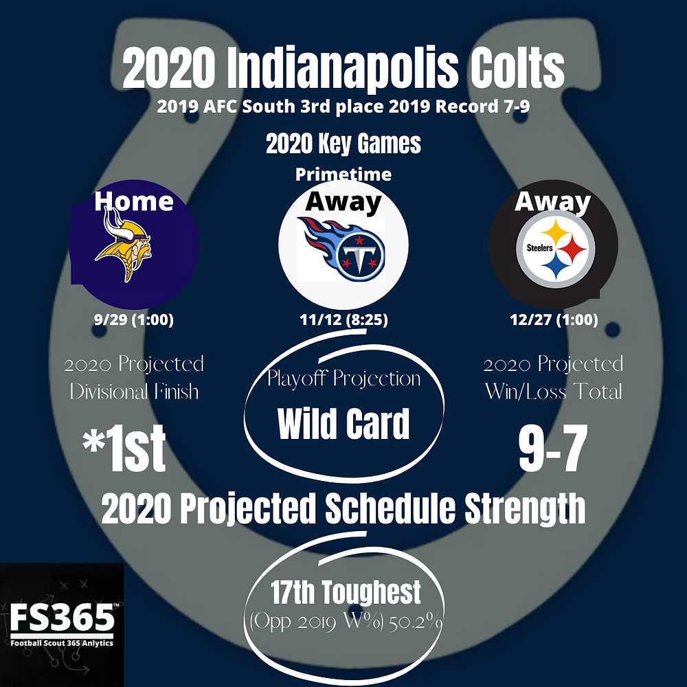 2020 Indianapolis Colts Key Games