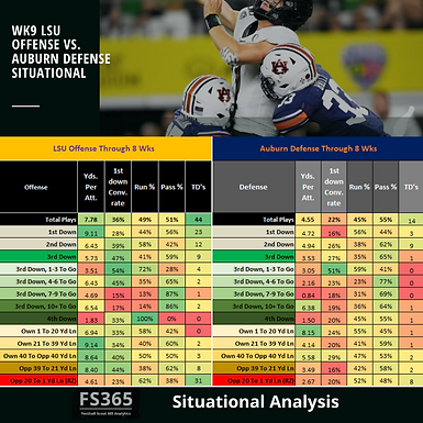 CFB 365 Situational Analysis: LSU v. Auburn