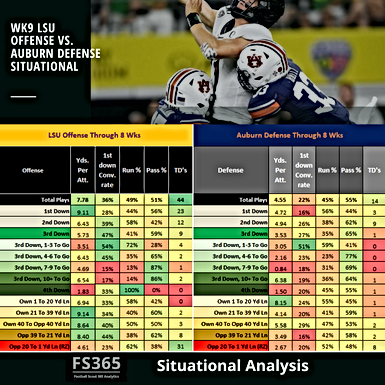CFB 365 Situational Analysis: LSU v. Auburn