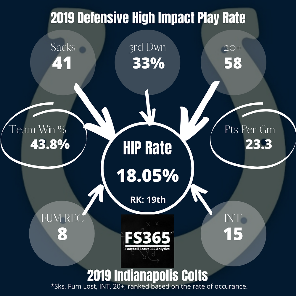 2019 Indianapolis Colts Defensive High Impact Play Rate