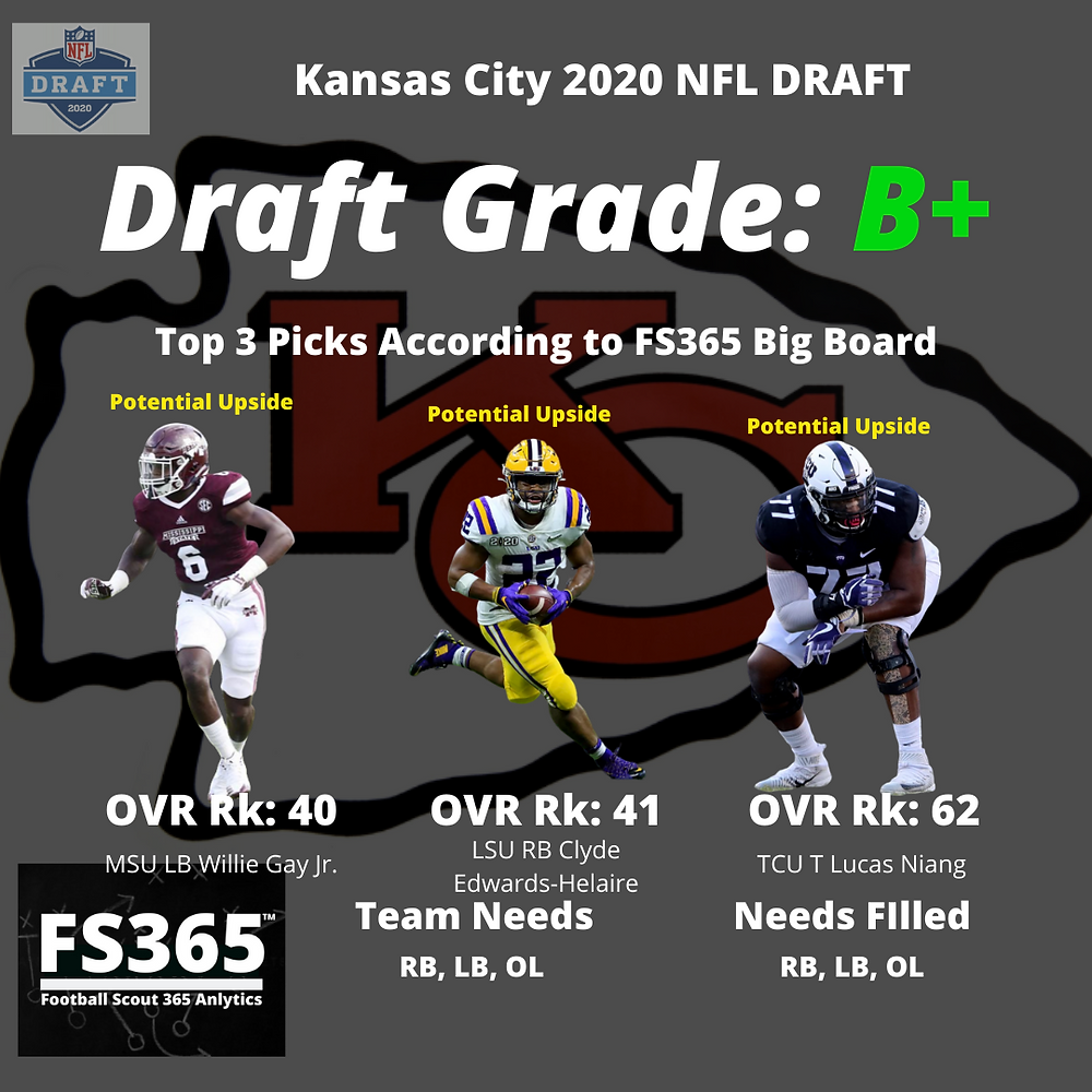 2020 Kansas City Chiefs NFL Draft Grades