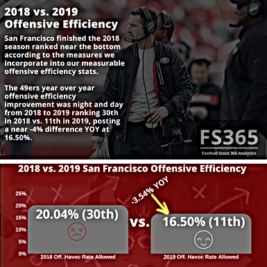 NFL: 2019 San Francisco 49ers Offensive Evolution and YOY Efficiency Under Kyle Shanahan