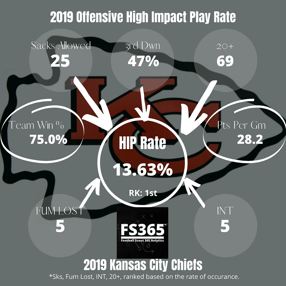 2019 Kansas City Chiefs Offensive High Impact Play Rate