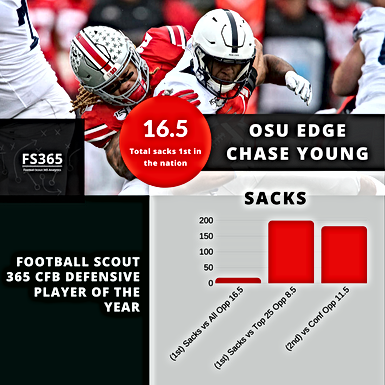 CFB: Football Scout 365 2019 Offensive and Defensive Players of The Year