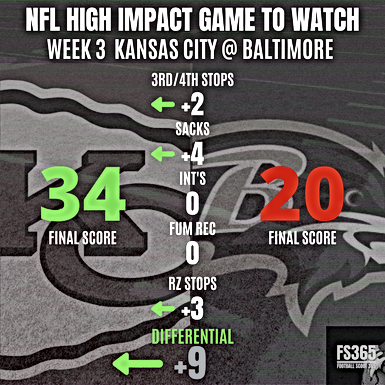 NFL Week Three: High Impact Game of The Week Ravens vs Chiefs Reviewed