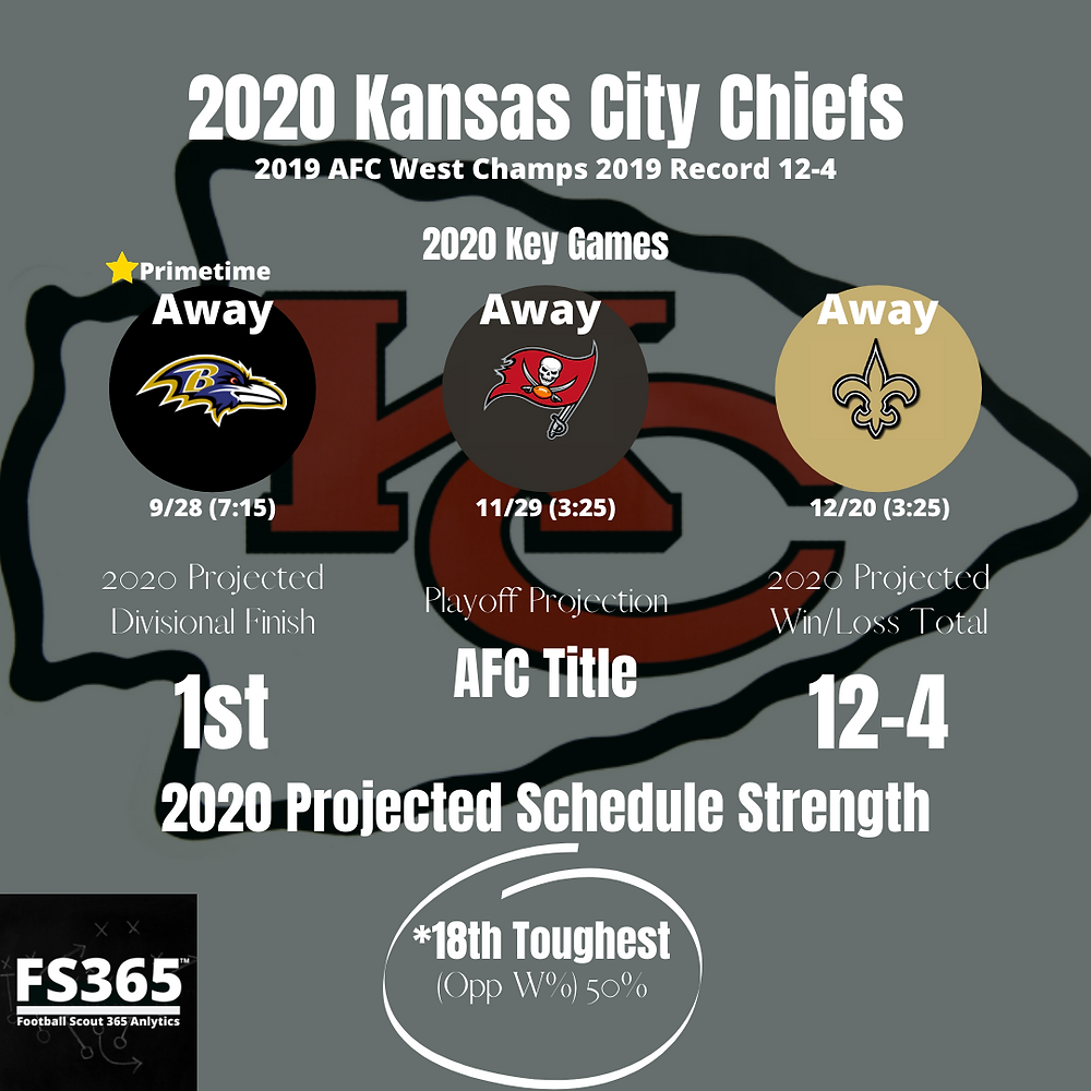2020 Kansas City Chiefs Key Games
