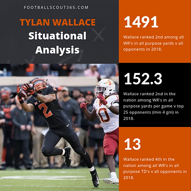 CFB365 Situational Comparison and Production Share: Oklahoma State WR Tylan Wallace's 2018 Season.
