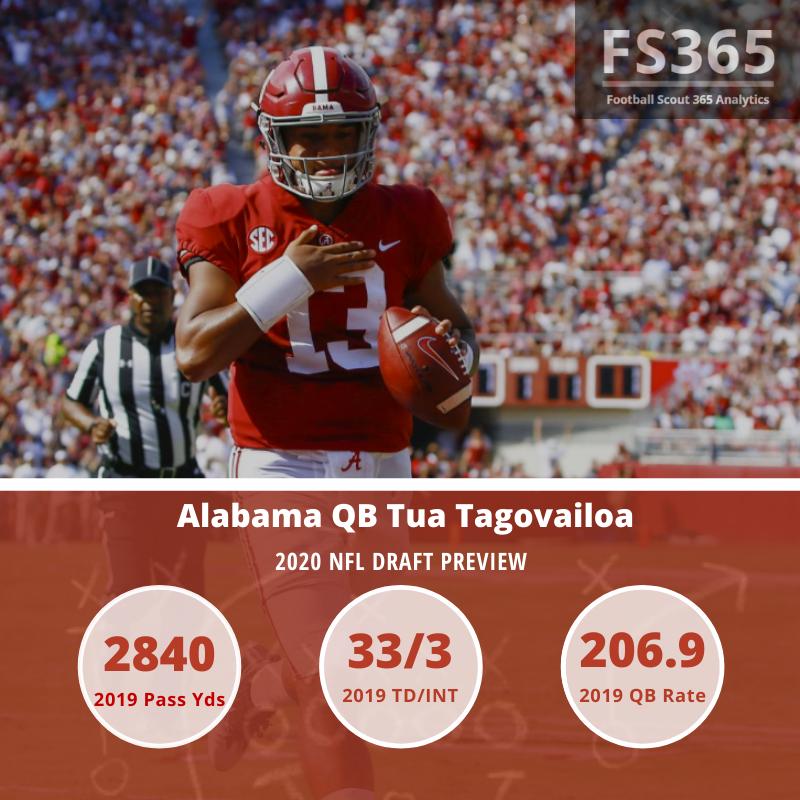 Tua Tagovailoa 2019 Stats