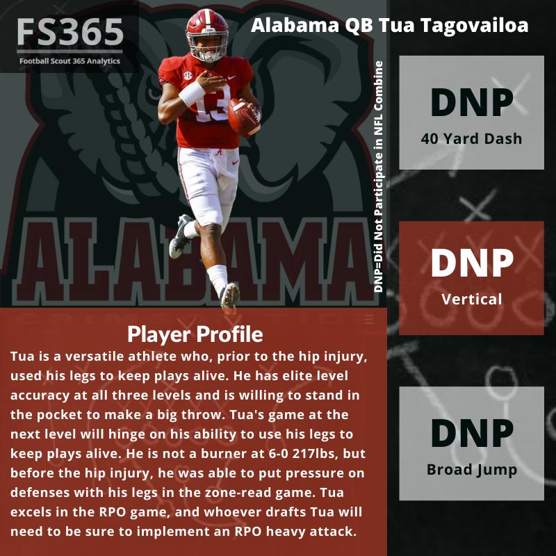 Tua Tagovailoa NFL Draft Player Profile