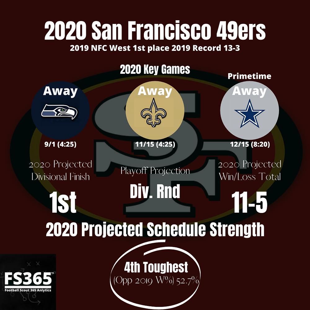 2020 49ers Key Games