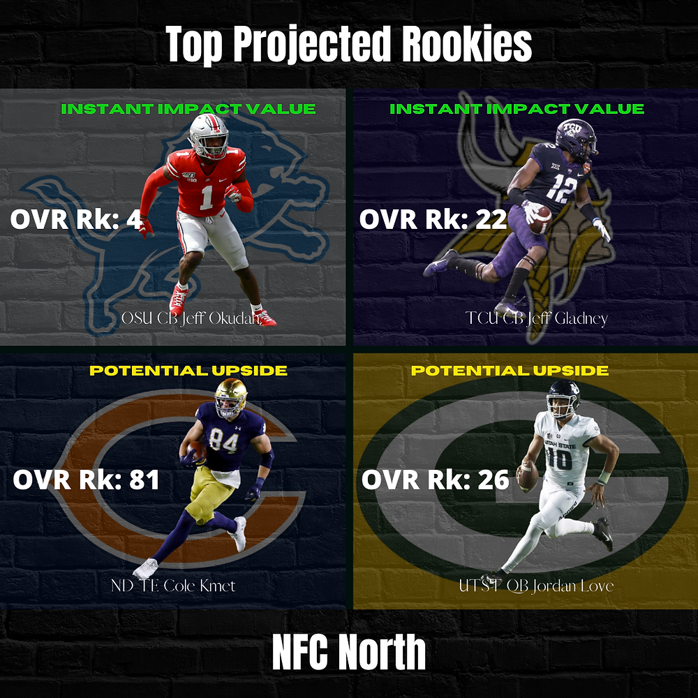 NFC North Top Projected Rookies